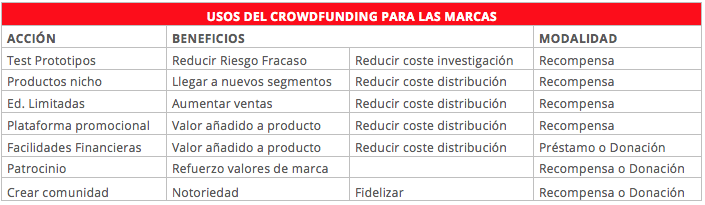 Tabla_crowdfunding_crowdhub